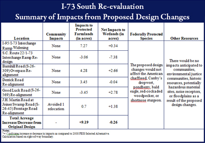 I-73 South Re-evaluation Summary of Impacts from Proposed Design Changes - Diagram
